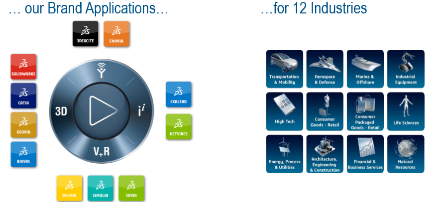 PLM readiness check for your organization