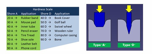 Design Considerations during Design of Rubber Parts-3