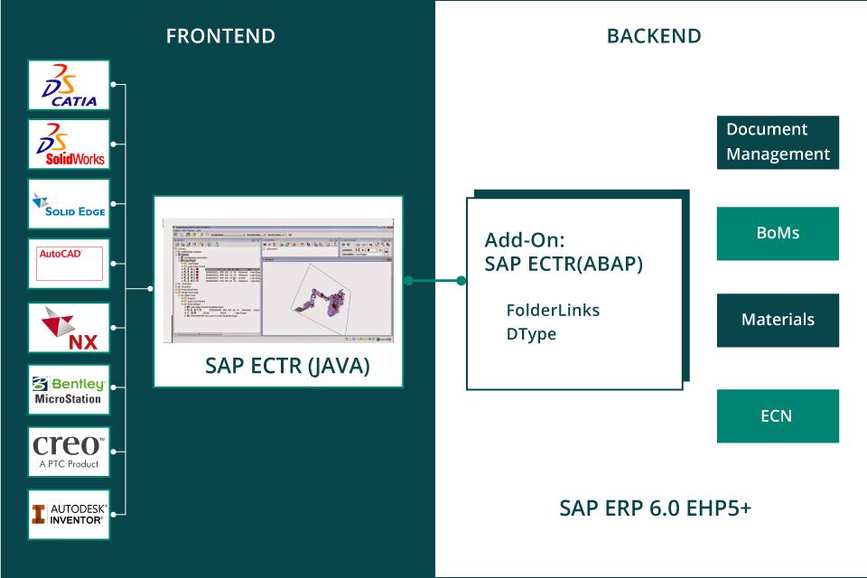 SAP PLM - CAD