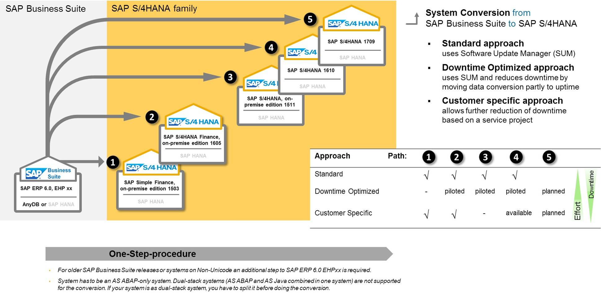 S4HANA-system conversion
