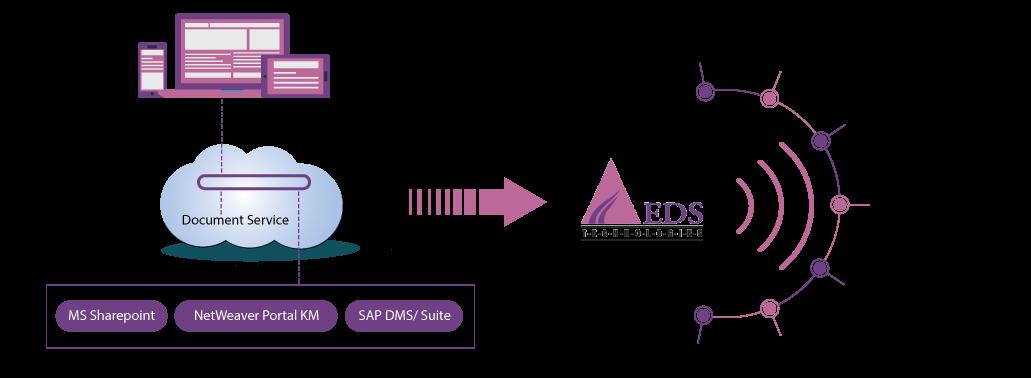 SAP-Easy-DMS_UPD-2