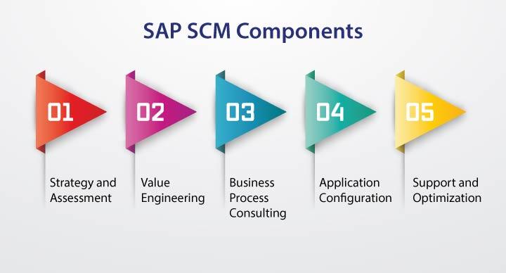 SAP-SCM-Components_1A