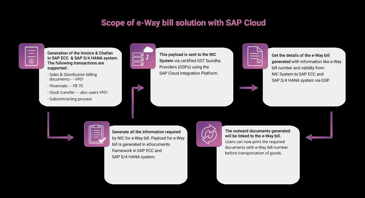 SAP e-Way Bill – EDS Technologies
